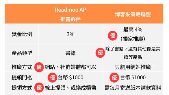 Readmoo 和博客來的聯盟計畫到底差在哪?