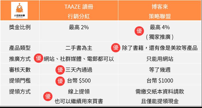 TAAZE 行銷分紅 vs. 博客來策略聯盟