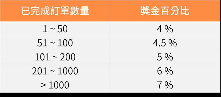 Agoda 聯盟獎金比例