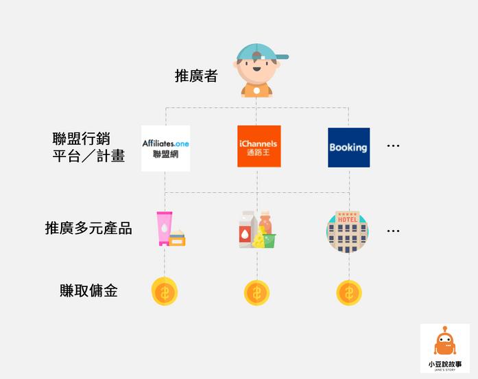 聯盟行銷流程圖
